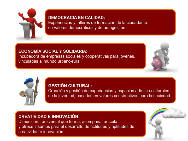4 areas Horizontes Creat